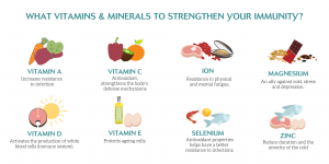 activa-well-being-vitaminc-minerals-immune-system-picture-your-vitality-store-singapore-wellness-phytovitality-plants-natural-asia-supplements